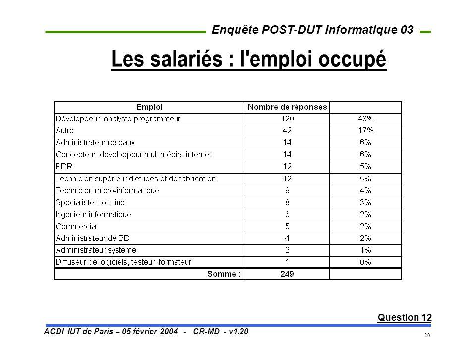ACDI IUT de Paris – 05 février 2004 - CR-MD - v1.20 Enquête POST-DUT Informatique 03 20 Les salariés : l'emploi occupé Question 12