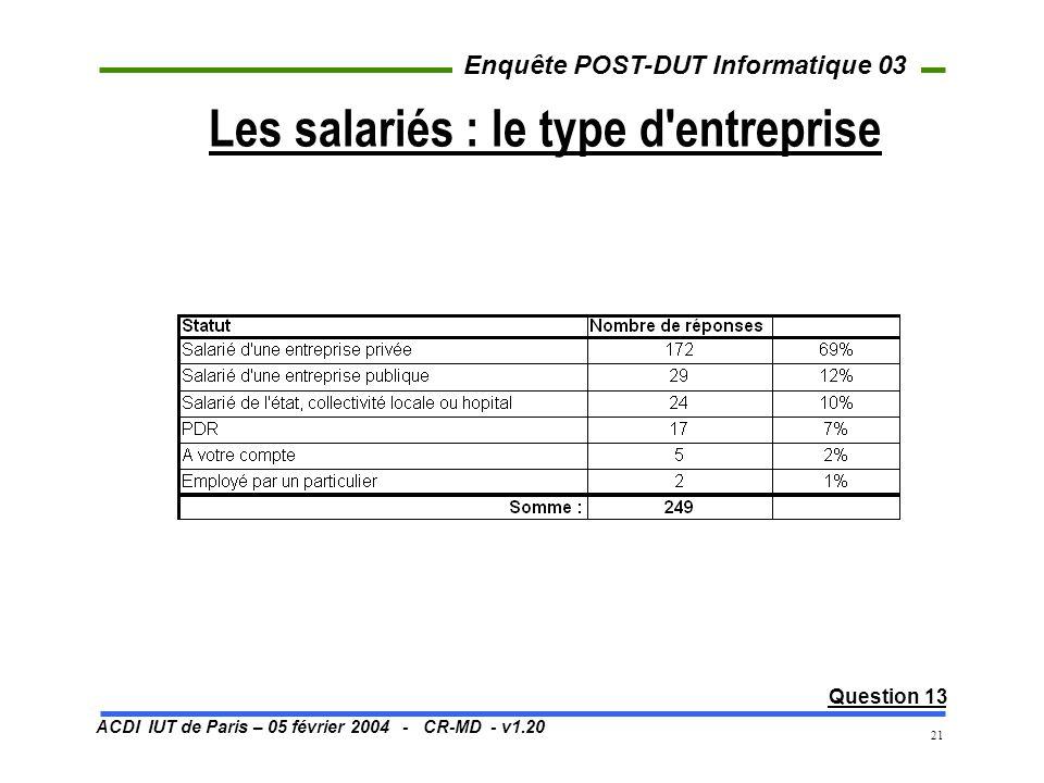 ACDI IUT de Paris – 05 février 2004 - CR-MD - v1.20 Enquête POST-DUT Informatique 03 21 Les salariés : le type d'entreprise Question 13