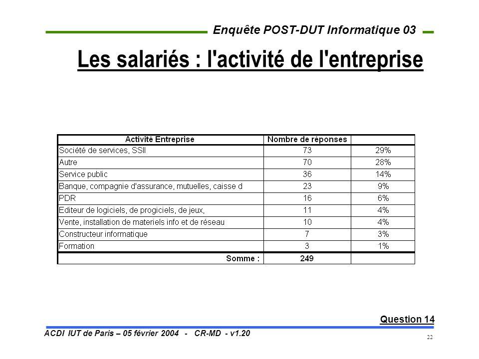 ACDI IUT de Paris – 05 février 2004 - CR-MD - v1.20 Enquête POST-DUT Informatique 03 22 Les salariés : l'activité de l'entreprise Question 14