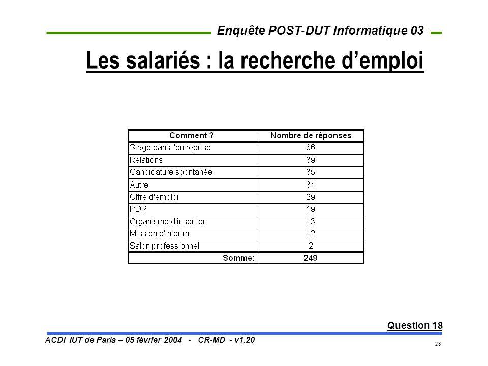 ACDI IUT de Paris – 05 février 2004 - CR-MD - v1.20 Enquête POST-DUT Informatique 03 28 Les salariés : la recherche demploi Question 18