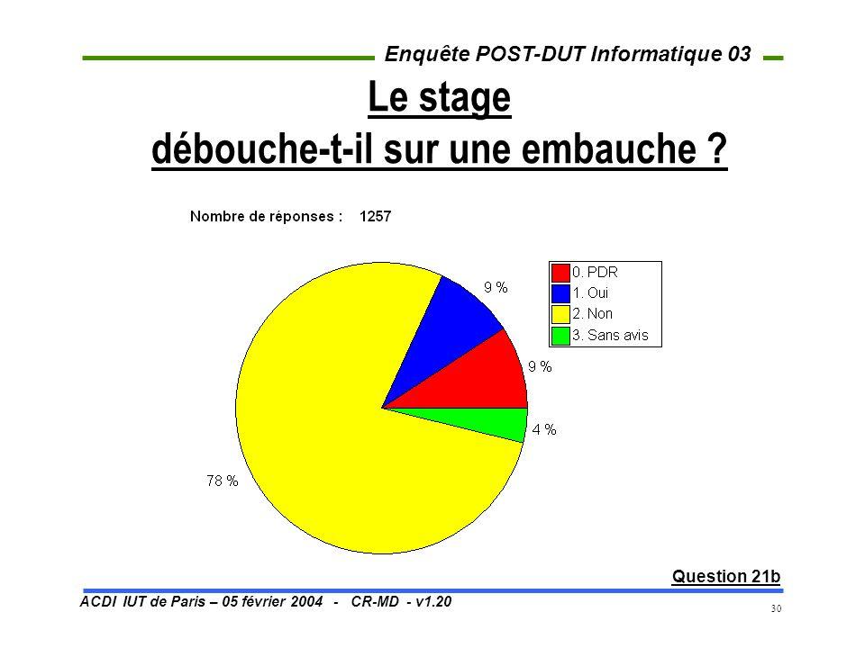 ACDI IUT de Paris – 05 février 2004 - CR-MD - v1.20 Enquête POST-DUT Informatique 03 30 Le stage débouche-t-il sur une embauche ? Question 21b