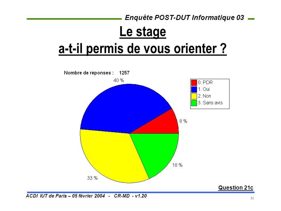 ACDI IUT de Paris – 05 février 2004 - CR-MD - v1.20 Enquête POST-DUT Informatique 03 31 Le stage a-t-il permis de vous orienter ? Question 21c