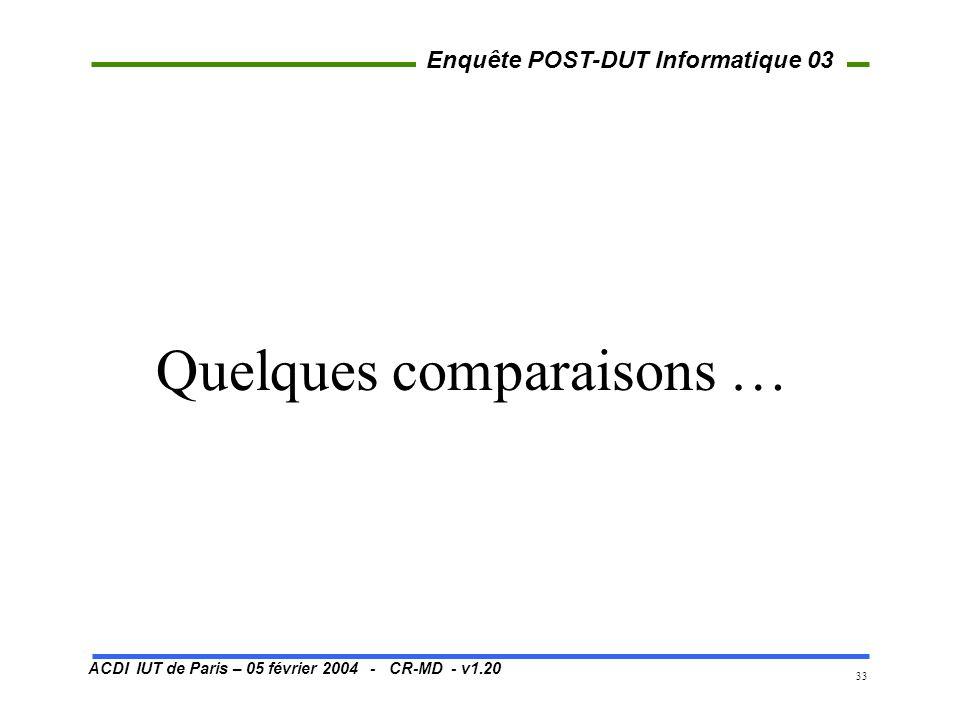 ACDI IUT de Paris – 05 février 2004 - CR-MD - v1.20 Enquête POST-DUT Informatique 03 33 Quelques comparaisons …