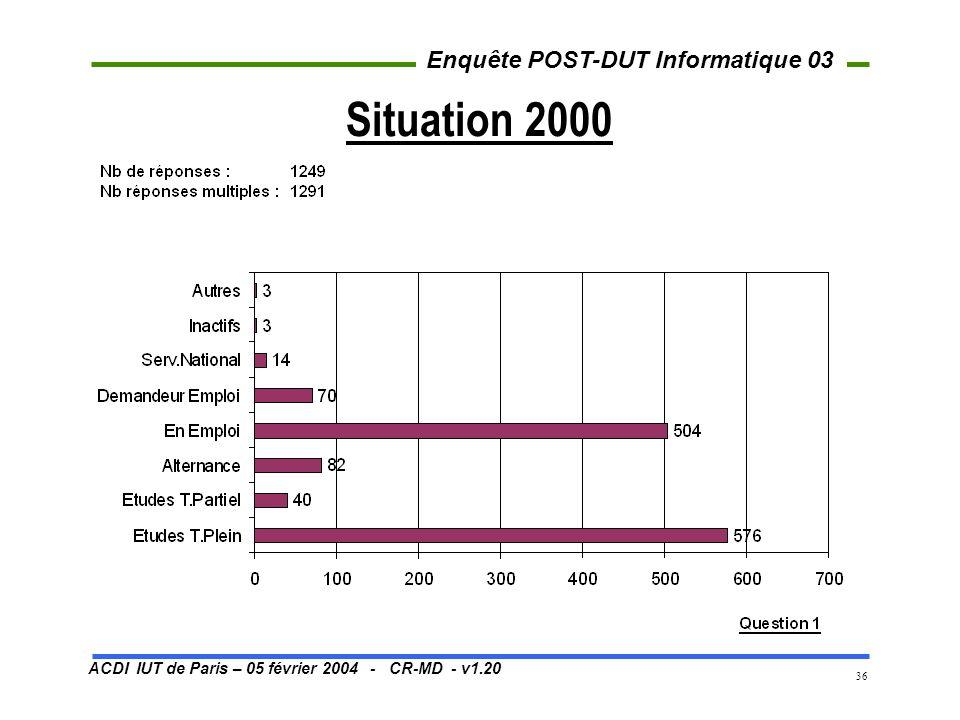 ACDI IUT de Paris – 05 février 2004 - CR-MD - v1.20 Enquête POST-DUT Informatique 03 36 Situation 2000