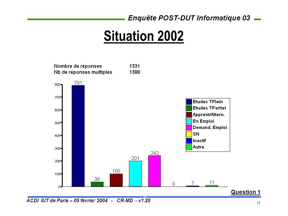ACDI IUT de Paris – 05 février 2004 - CR-MD - v1.20 Enquête POST-DUT Informatique 03 38 Situation 2002 Question 1