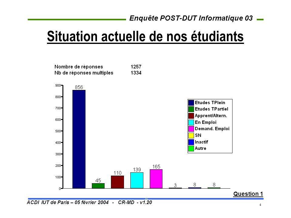 ACDI IUT de Paris – 05 février 2004 - CR-MD - v1.20 Enquête POST-DUT Informatique 03 35 Situation 1999