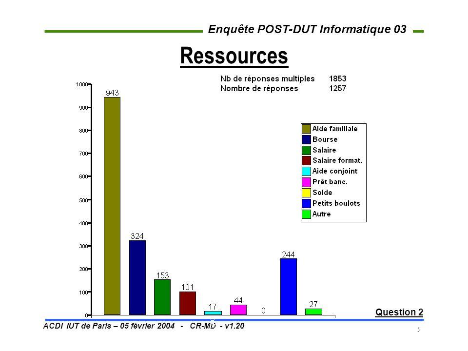 ACDI IUT de Paris – 05 février 2004 - CR-MD - v1.20 Enquête POST-DUT Informatique 03 16 La reprise des études Question 10