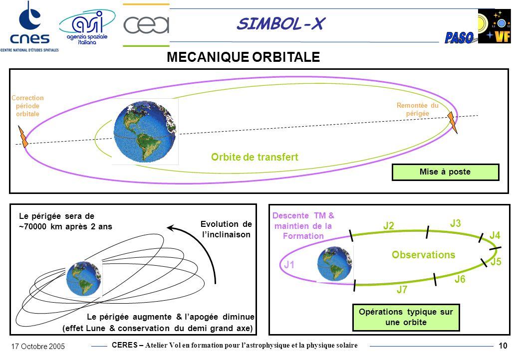 CERES – Atelier Vol en formation pour lastrophysique et la physique solaire 17 Octobre 2005 10 SIMBOL-X MECANIQUE ORBITALE Observations Descente TM &