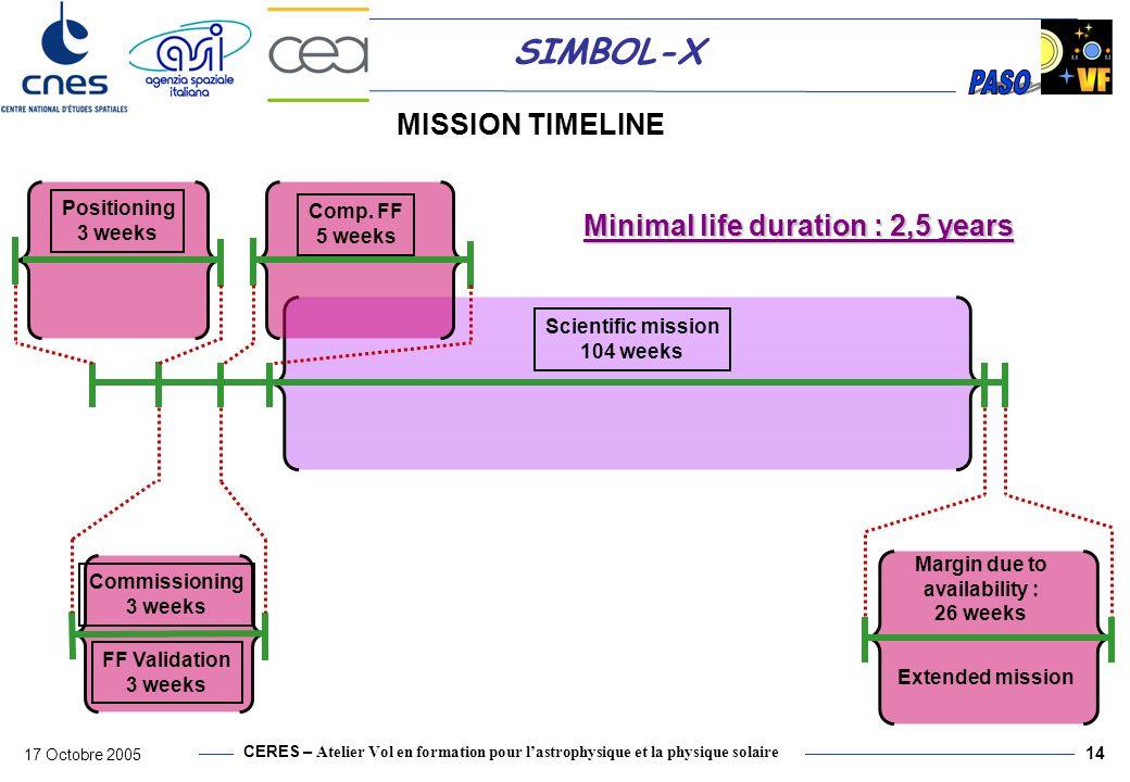 CERES – Atelier Vol en formation pour lastrophysique et la physique solaire 17 Octobre 2005 14 SIMBOL-X MISSION TIMELINE Minimal life duration : 2,5 y