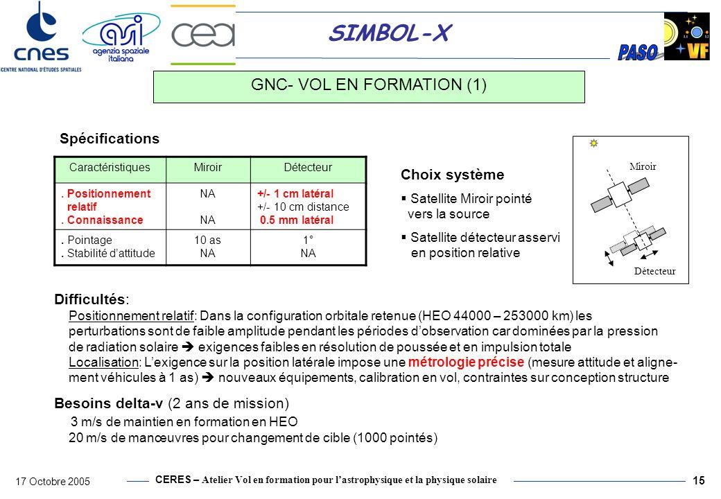 CERES – Atelier Vol en formation pour lastrophysique et la physique solaire 17 Octobre 2005 16 SIMBOL-X Métrologie relative - mesure distance par senseur RF: bruit: 0.5 mm (1 ) - mesure direction relative par senseur latéral: bruit: 1 (3 ) - mesure attitude absolue par senseur stellaire fin: bruit: 1 (3 ) GNC- VOL EN FORMATION (2) Contrôle en position relative : - Réalisable par des tuyères gaz froid 10 mN déjà utilisées pour GRACE - Pilotage par impulsions à faible cadence 3000 – 5000 s pour le maintien en position forcée utilisé aussi pour le contrôle dattitude du détecteur Architecture commande - Satellite Miroir contrôlé seulement en attitude (architecture SCAO standard) - Satellite détecteur contrôlé en attitude et en position relative (métrologie relative + fonctions GNC associées) Les boucles de contrôle des 2 satellites sont entièrement découplées.