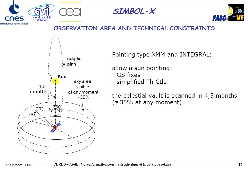 CERES – Atelier Vol en formation pour lastrophysique et la physique solaire 17 Octobre 2005 19 SIMBOL-X OBSERVATION AREA AND TECHNICAL CONSTRAINTS 20° Sun ecliptic plan sky area visible at any moment 35% 360° 4,5 months Pointing type XMM and INTEGRAL: allow a sun pointing: - GS fixes - simplified Th Ctle the celestial vault is scanned in 4,5 months ( 35% at any moment)