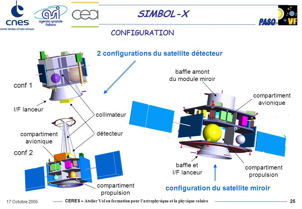 CERES – Atelier Vol en formation pour lastrophysique et la physique solaire 17 Octobre 2005 26 SIMBOL-X BILAN DE MASSE Satellite Détecteur « sec » Satellite Miroir « sec » soyuz capability Mission en HEO Masse du satellite miroir1255 Masse du satellite détecteur532 Marge système30% Marge système (kg)375,3 Adaptateur Miroir70 Adaptateur Détecteur70 Structure additionnelle (type SYLDA)300 Masse totale2227 Performance du lanceur2289 Marge supplémentaire de performance (kg)62 Marge supplémentaire de performance (%)2,7% Masse totale du Miroir300 Structure86,520% Power48,124% Pyro/mechanisms1,15% Thermal control4,123% Telecommunications9,626% ACS Sensors40,416% Avionics6,020% Propulsion Stage47,68% System Margin92,330% Total sans CU335,8 Total CU64,223% Total Satellite400,0 Structure182,520% Power50,524% Pyro/mechanisms1,110% Thermal control4,123% Telecommunications8,05% ACS Sensors28,715% Avionics6,020% Propulsion Stage34,98% System margin223,730% Total sans CU539,5 Total CU430,030% Total Satellite969,5