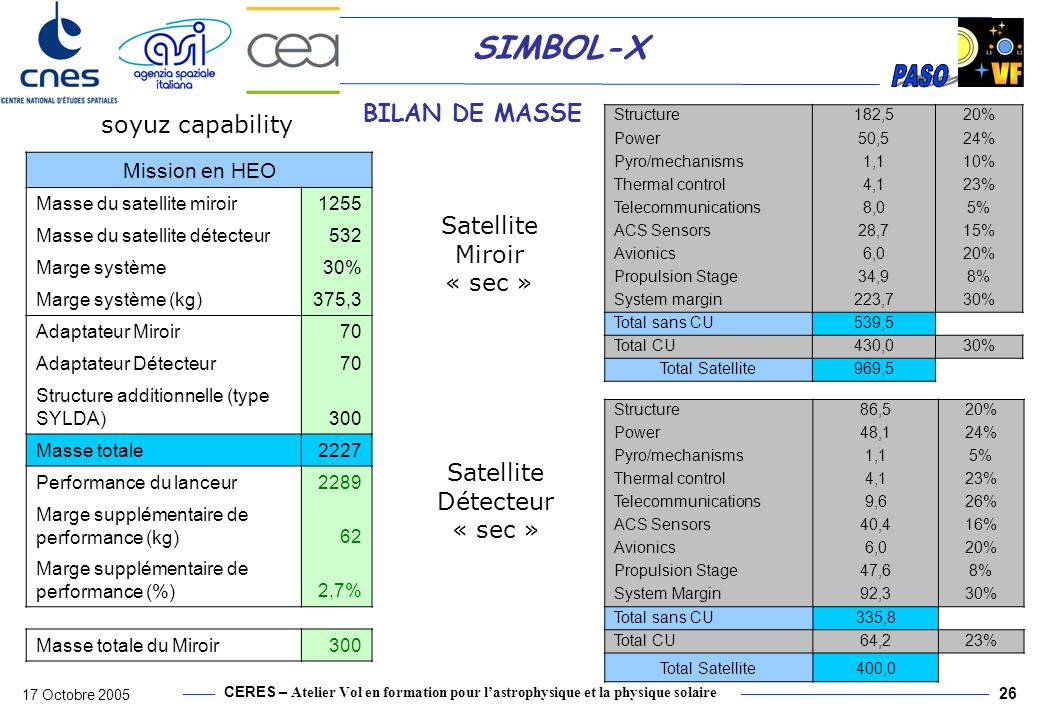 CERES – Atelier Vol en formation pour lastrophysique et la physique solaire 17 Octobre 2005 27 SIMBOL-X Communications strategy 2 communications modes –Housekeeping mode (TC + HKTM + ranging) –TMCU download (TC + TM high rate, detector only) Access the mirror through ISL in nominal phase Direct access to mirror (parallel communications) for: –Mise à poste –Commissioning –Emergency ESOC ( 15 m) S band ISL TT&C Unique link during nominal operational phase Stations ESOC : REDU, KOUROU, MALINDI, PERTH, MADRID TT&C for emergency, Mise à poste and commissioning (Rx always ON) Detector Mirror