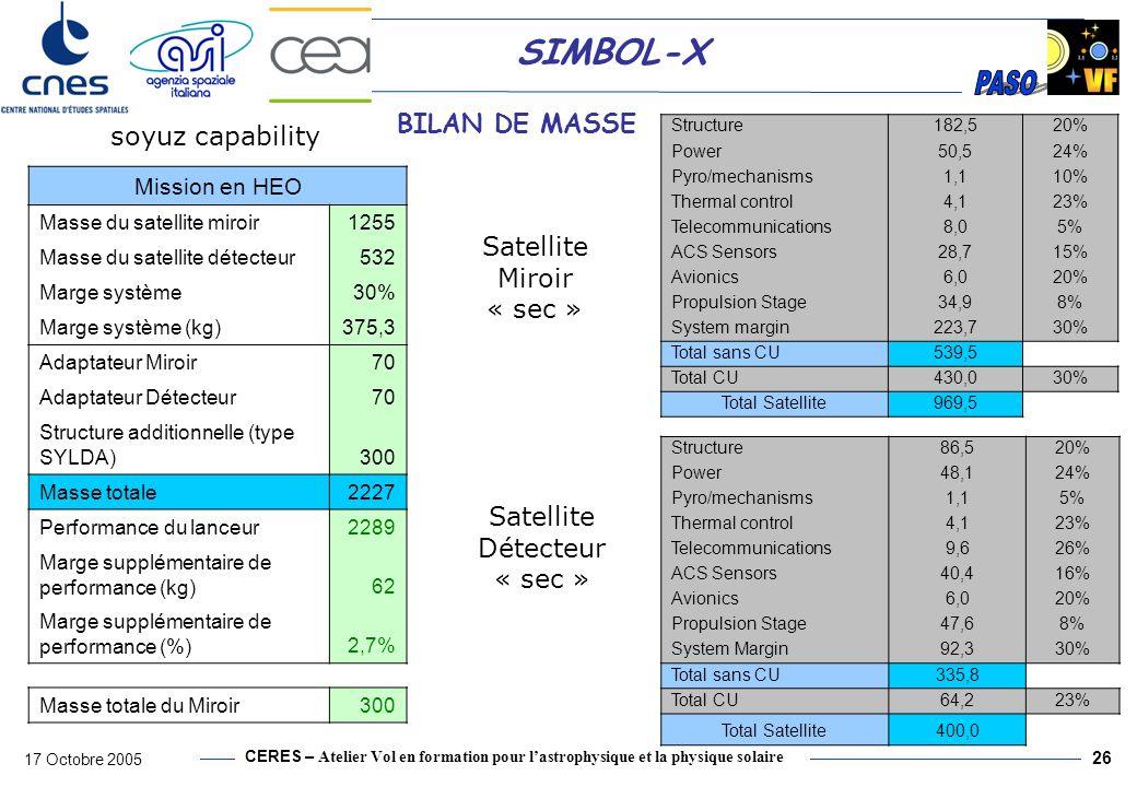 CERES – Atelier Vol en formation pour lastrophysique et la physique solaire 17 Octobre 2005 26 SIMBOL-X BILAN DE MASSE Satellite Détecteur « sec » Sat