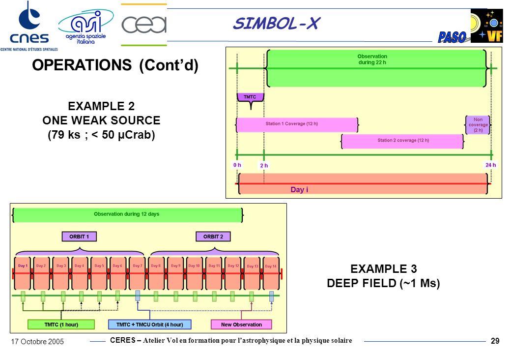 CERES – Atelier Vol en formation pour lastrophysique et la physique solaire 17 Octobre 2005 29 SIMBOL-X EXAMPLE 2 ONE WEAK SOURCE (79 ks ; < 50 µCrab)