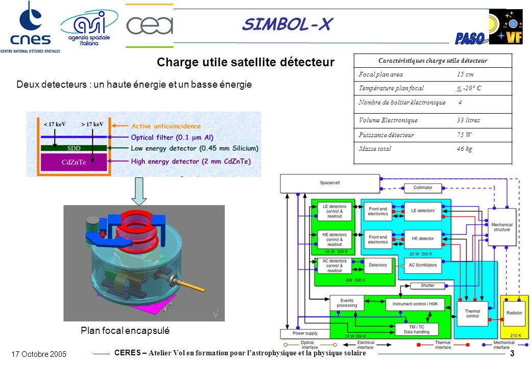 CERES – Atelier Vol en formation pour lastrophysique et la physique solaire 17 Octobre 2005 3 SIMBOL-X Caractéristiques charge utile détecteur Focal p