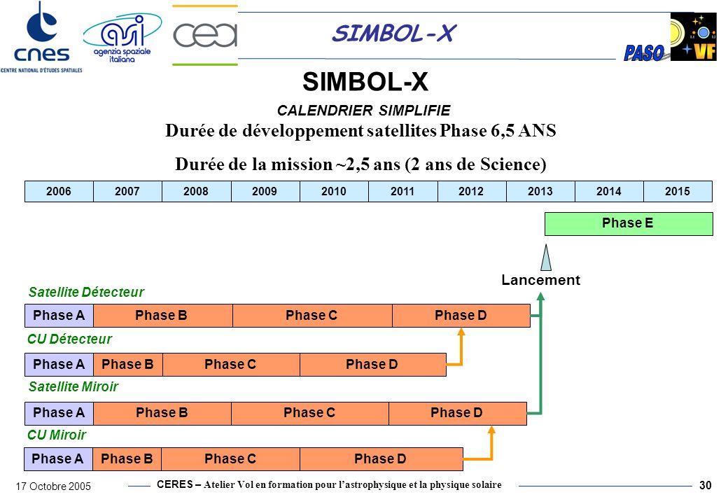 CERES – Atelier Vol en formation pour lastrophysique et la physique solaire 17 Octobre 2005 31 SIMBOL-X SYNTHESE & PERFORMANCES (1) SIMBOL-X représente un « Observatoire permanent » qui propose un grand nombre dobservations (jusquà 500 par an) correspondant à une grande variété dobjets célestes dans le domaine des rayonnements X durs (>10 keV).