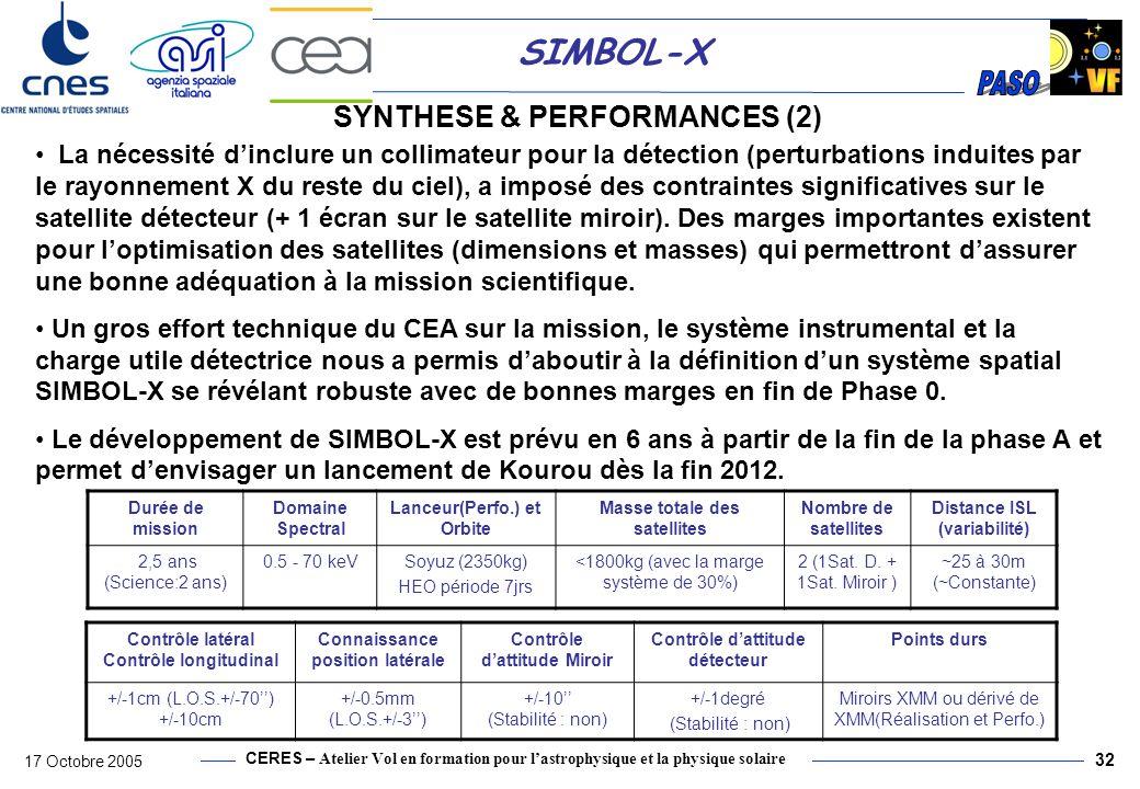 CERES – Atelier Vol en formation pour lastrophysique et la physique solaire 17 Octobre 2005 32 SIMBOL-X SYNTHESE & PERFORMANCES (2) La nécessité dincl