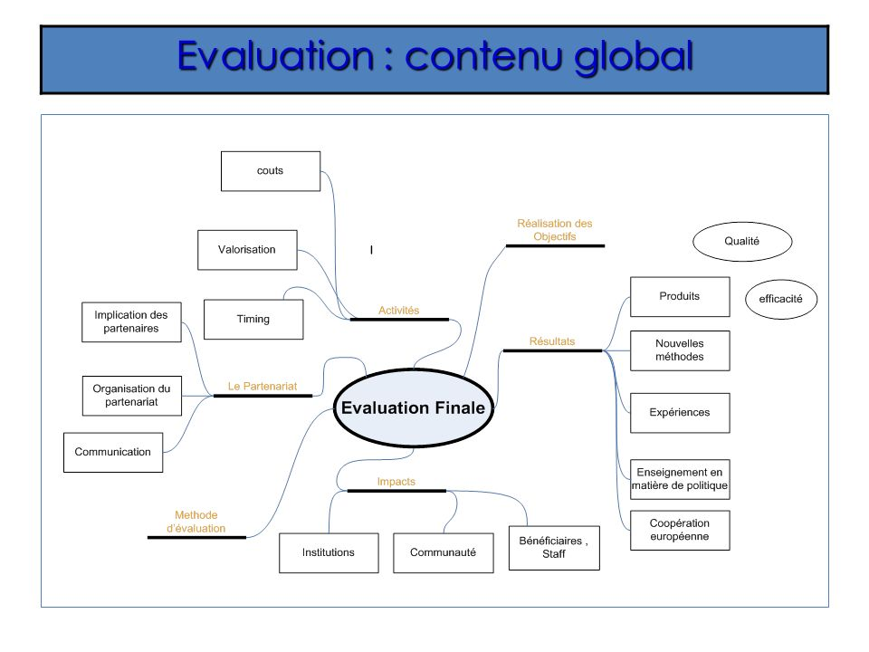 Evaluation : contenu global