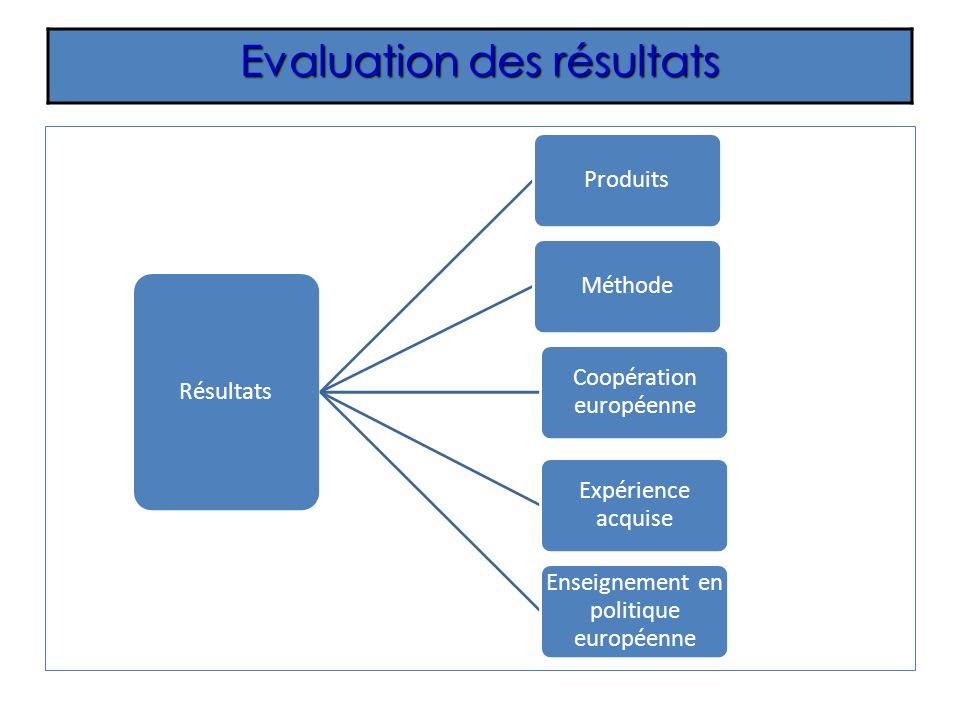 Evaluation des résultats Résultats ProduitsMéthode Coopération européenne Expérience acquise Enseignement en politique européenne