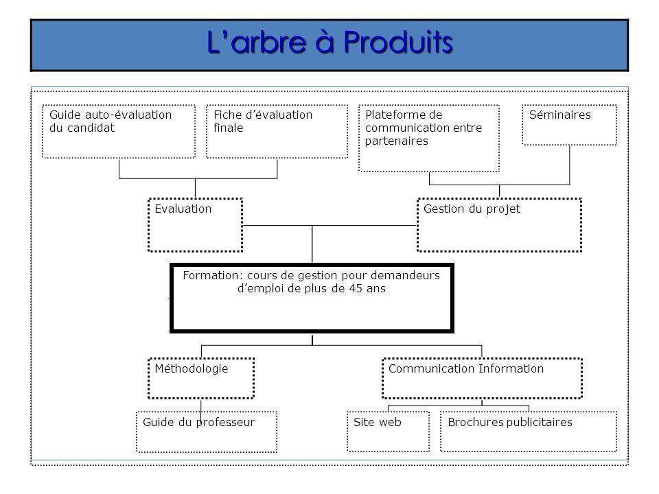 Larbre à Produits Communication InformationMéthodologie Evaluation Formation: cours de gestion pour demandeurs demploi de plus de 45 ans Gestion du pr