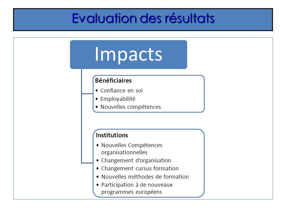 Evaluation des résultats Impacts Bénéficiaires Confiance en soi Employabilité Nouvelles compétences Institutions Nouvelles Compétences organisationnel