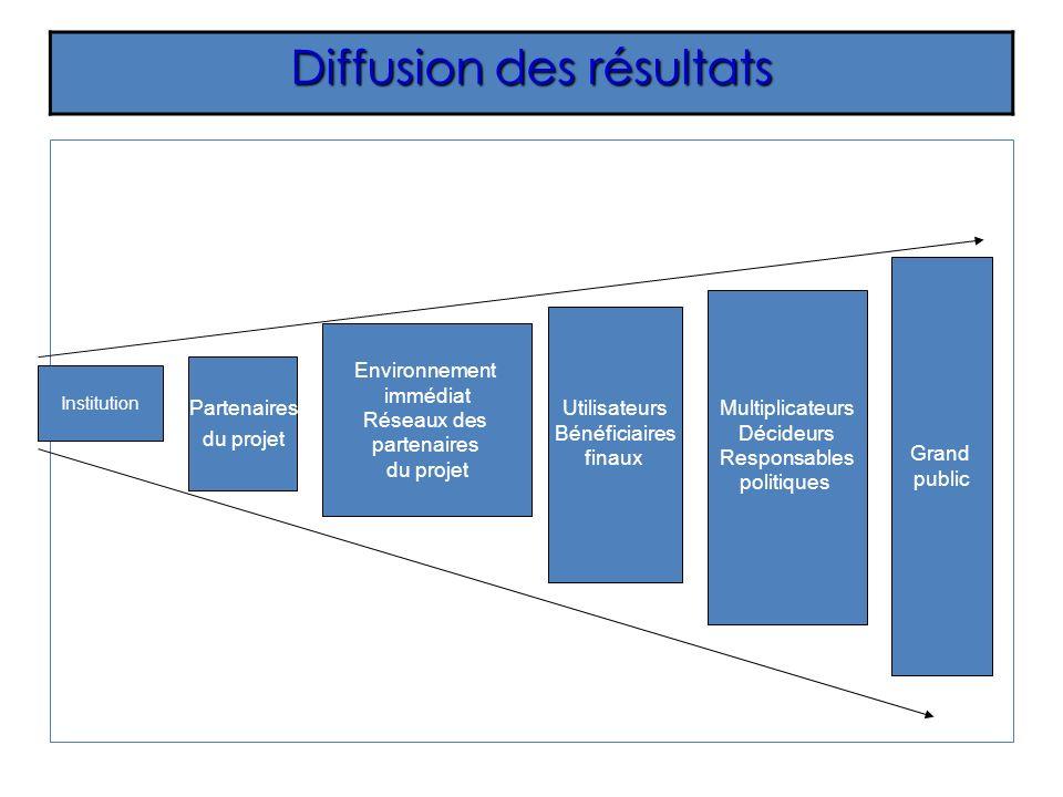 Diffusion des résultats Partenaires du projet Institution Environnement immédiat Réseaux des partenaires du projet Multiplicateurs Décideurs Responsab
