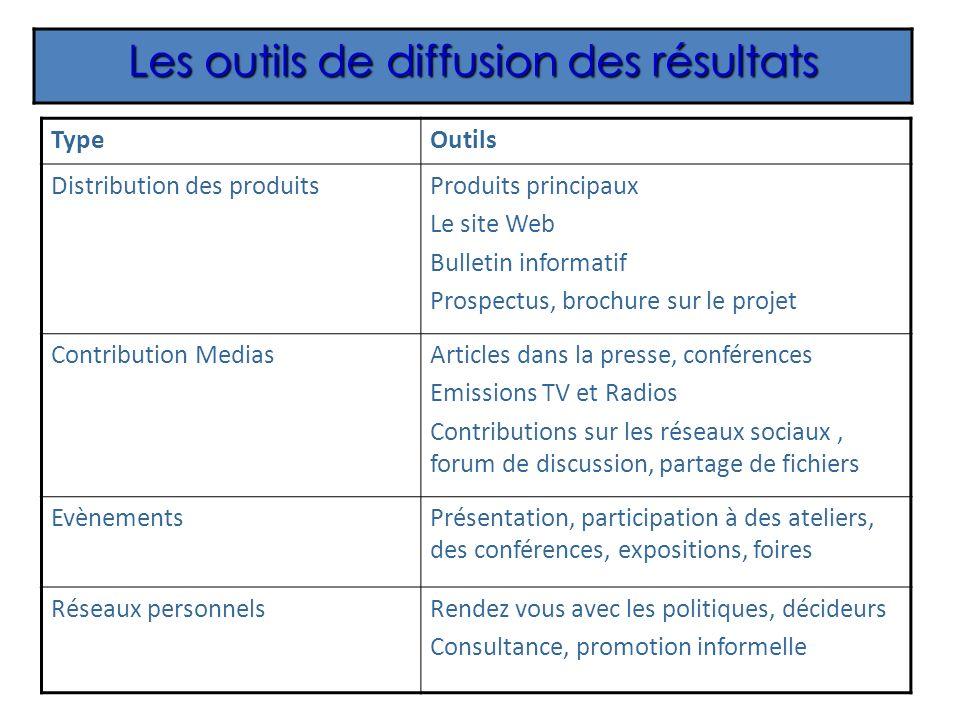 Les outils de diffusion des résultats TypeOutils Distribution des produitsProduits principaux Le site Web Bulletin informatif Prospectus, brochure sur
