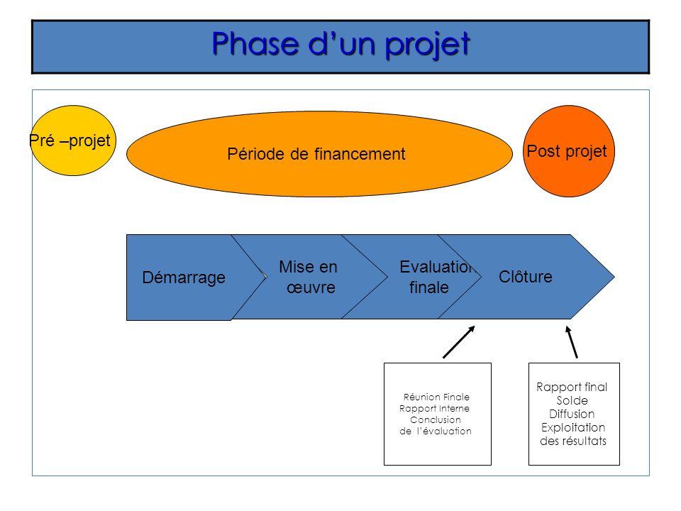 Phase dun projet Pré –projet Période de financement Post projet Mise en œuvre Evaluation finale Clôture Démarrage Réunion Finale Rapport Interne Concl