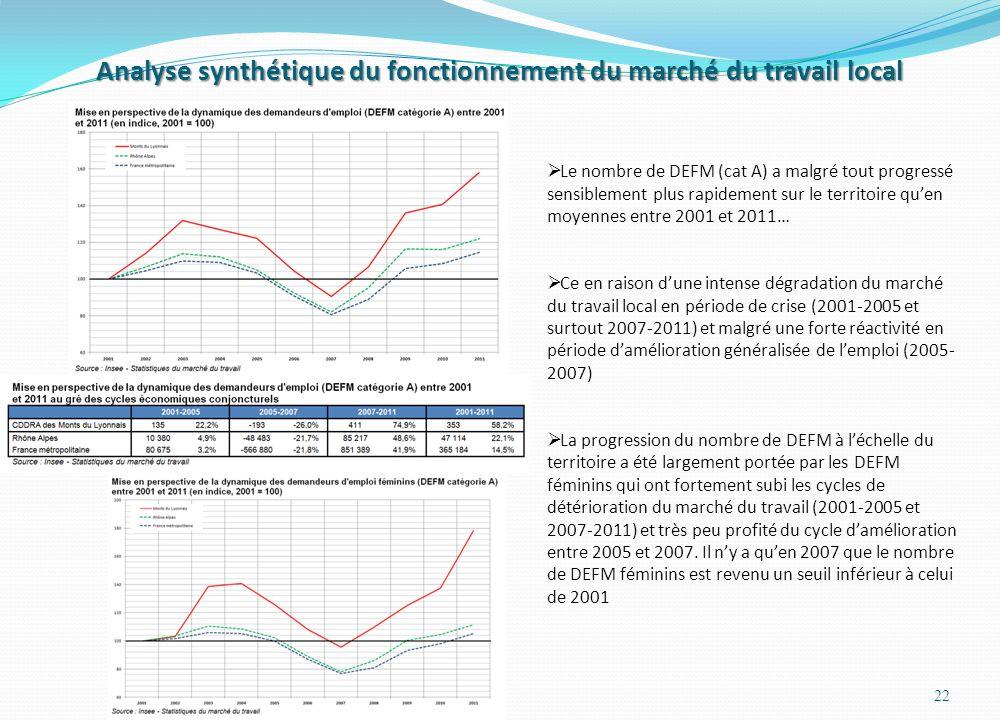 Analyse synthétique du fonctionnement du marché du travail local 22 Le nombre de DEFM (cat A) a malgré tout progressé sensiblement plus rapidement sur le territoire quen moyennes entre 2001 et 2011… Ce en raison dune intense dégradation du marché du travail local en période de crise (2001-2005 et surtout 2007-2011) et malgré une forte réactivité en période damélioration généralisée de lemploi (2005- 2007) La progression du nombre de DEFM à léchelle du territoire a été largement portée par les DEFM féminins qui ont fortement subi les cycles de détérioration du marché du travail (2001-2005 et 2007-2011) et très peu profité du cycle damélioration entre 2005 et 2007.