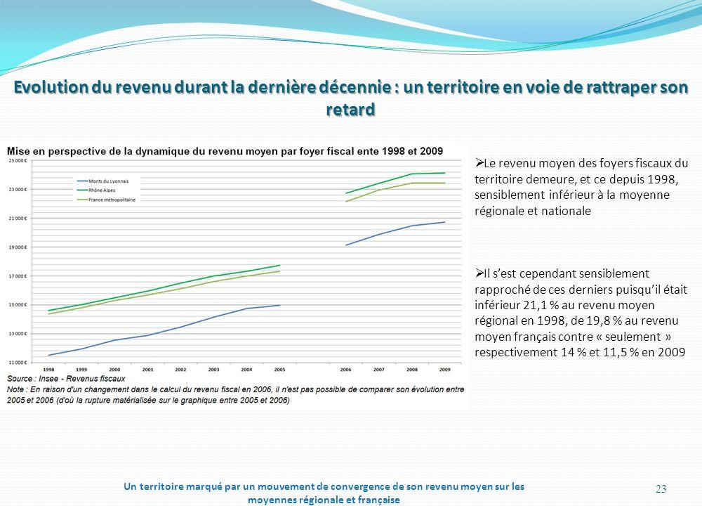 Evolution du revenu durant la dernière décennie : un territoire en voie de rattraper son retard 23 Le revenu moyen des foyers fiscaux du territoire demeure, et ce depuis 1998, sensiblement inférieur à la moyenne régionale et nationale Il sest cependant sensiblement rapproché de ces derniers puisquil était inférieur 21,1 % au revenu moyen régional en 1998, de 19,8 % au revenu moyen français contre « seulement » respectivement 14 % et 11,5 % en 2009 Un territoire marqué par un mouvement de convergence de son revenu moyen sur les moyennes régionale et française