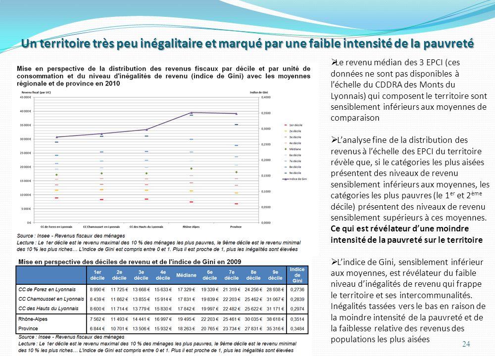 Un territoire très peu inégalitaire et marqué par une faible intensité de la pauvreté 24 Le revenu médian des 3 EPCI (ces données ne sont pas disponibles à léchelle du CDDRA des Monts du Lyonnais) qui composent le territoire sont sensiblement inférieurs aux moyennes de comparaison Lanalyse fine de la distribution des revenus à léchelle des EPCI du territoire révèle que, si le catégories les plus aisées présentent des niveaux de revenu sensiblement inférieurs aux moyennes, les catégories les plus pauvres (le 1 er et 2 ème décile) présentent des niveaux de revenu sensiblement supérieurs à ces moyennes.