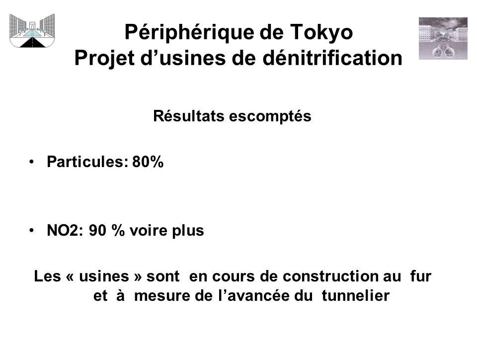Périphérique de Tokyo Projet dusines de dénitrification Résultats escomptés Particules: 80% NO2: 90 % voire plus Les « usines » sont en cours de construction au fur et à mesure de lavancée du tunnelier