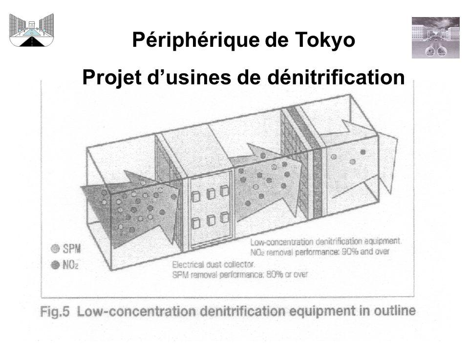 Périphérique de Tokyo Projet dusines de dénitrification