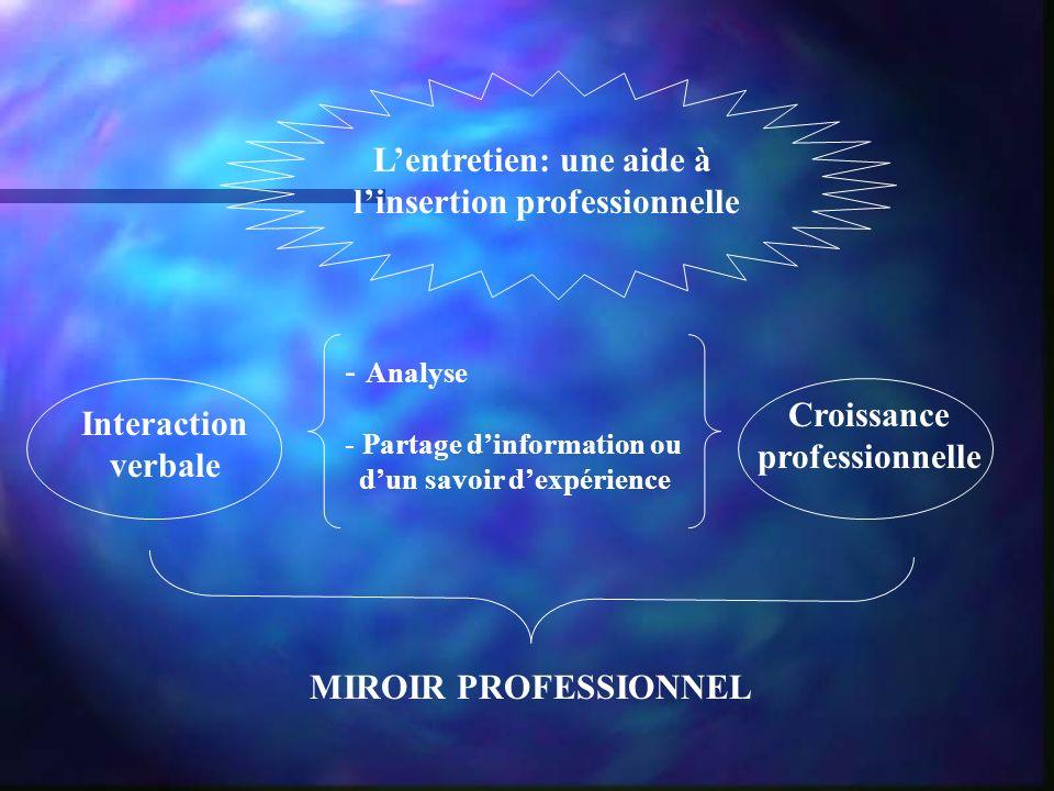Lentretien: une aide à linsertion professionnelle Interaction verbale - A- Analyse - Partage dinformation ou dun savoir dexpérience Croissance professionnelle MIROIR PROFESSIONNEL