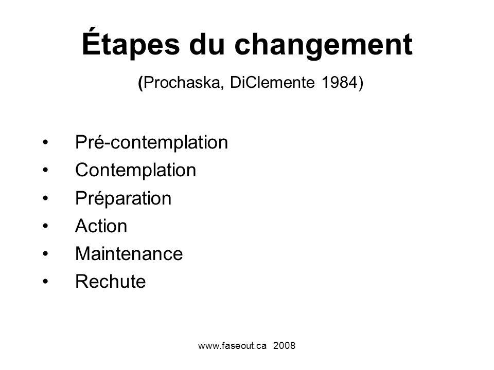 www.faseout.ca 2008 Étapes du changement (Prochaska, DiClemente 1984) Pré-contemplation Contemplation Préparation Action Maintenance Rechute