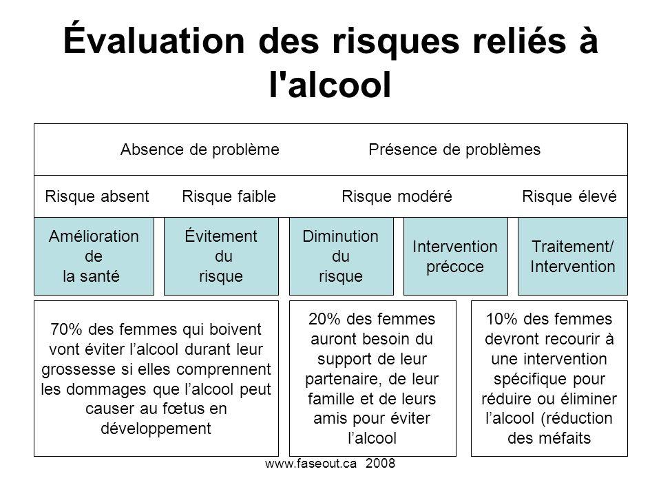 www.faseout.ca 2008 Évaluation des risques reliés à l'alcool Risque absent Risque faible Risque modéré Risque élevé Absence de problème Présence de pr