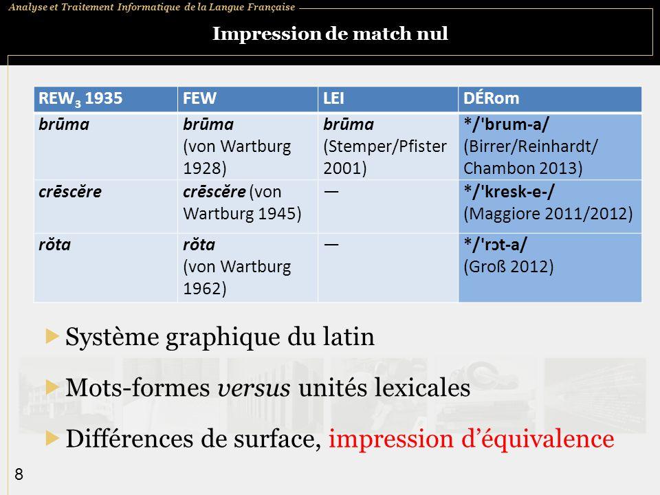 Analyse et Traitement Informatique de la Langue Française 8 Impression de match nul Système graphique du latin REW 3 1935FEWLEIDÉRom brūma (von Wartburg 1928) brūma (Stemper/Pfister 2001) */ brum a/ (Birrer/Reinhardt/ Chambon 2013) crēscĕrecrēscĕre (von Wartburg 1945) */ kresk e / (Maggiore 2011/2012) rŏta (von Wartburg 1962) */ rɔt a/ (Groß 2012) Mots-formes versus unités lexicales Différences de surface, impression déquivalence