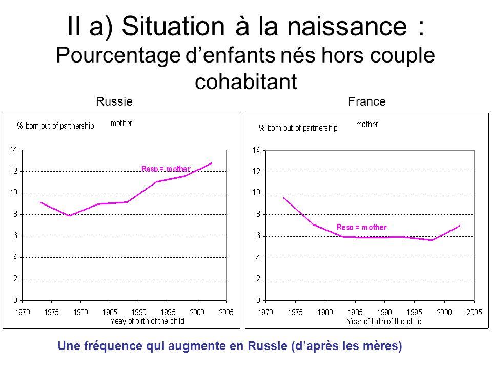 II a) Situation à la naissance : Pourcentage denfants nés hors couple cohabitant RussieFrance Une fréquence qui augmente en Russie (daprès les mères)
