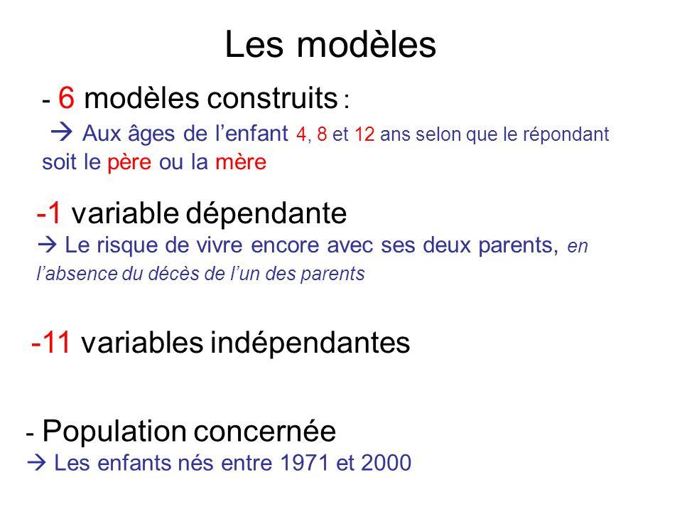 Les modèles - 6 modèles construits : Aux âges de lenfant 4, 8 et 12 ans selon que le répondant soit le père ou la mère -1 variable dépendante Le risqu