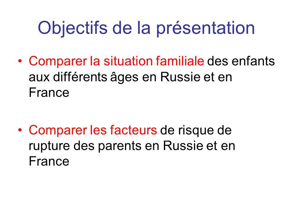 Objectifs de la présentation Comparer la situation familiale des enfants aux différents âges en Russie et en France Comparer les facteurs de risque de