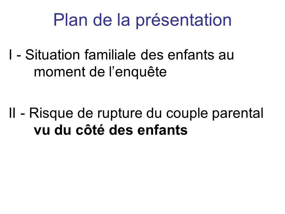 Plan de la présentation I - Situation familiale des enfants au moment de lenquête II - Risque de rupture du couple parental vu du côté des enfants