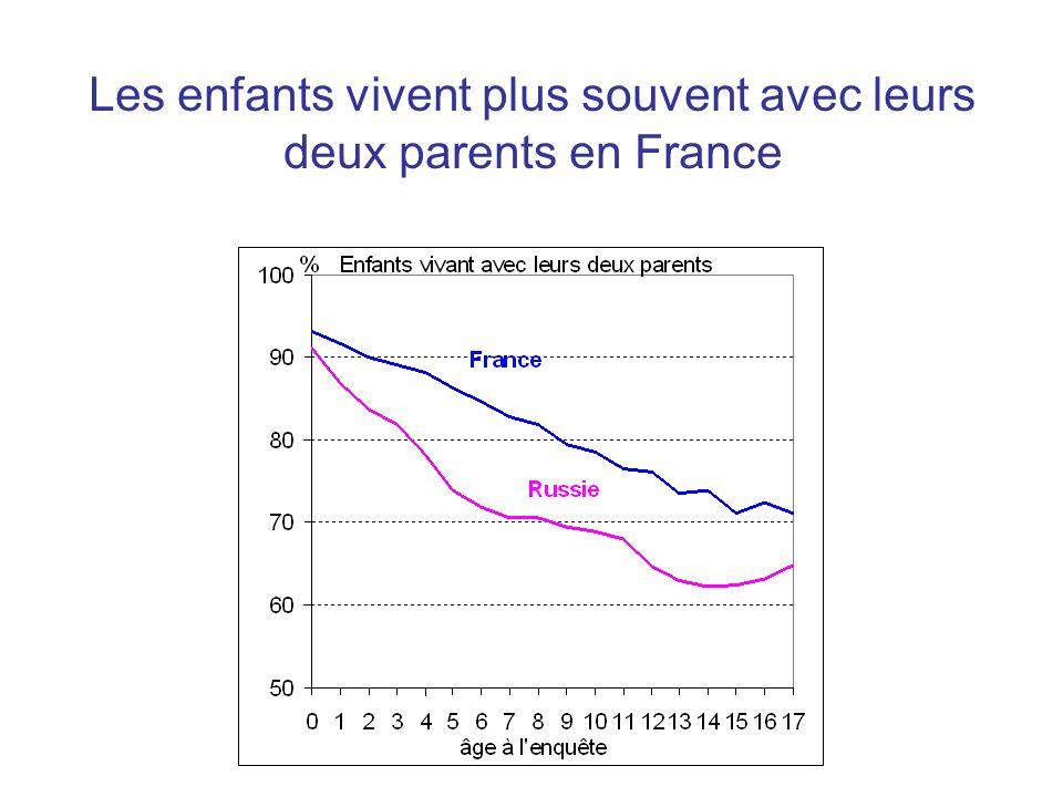 Les enfants vivent plus souvent avec leurs deux parents en France