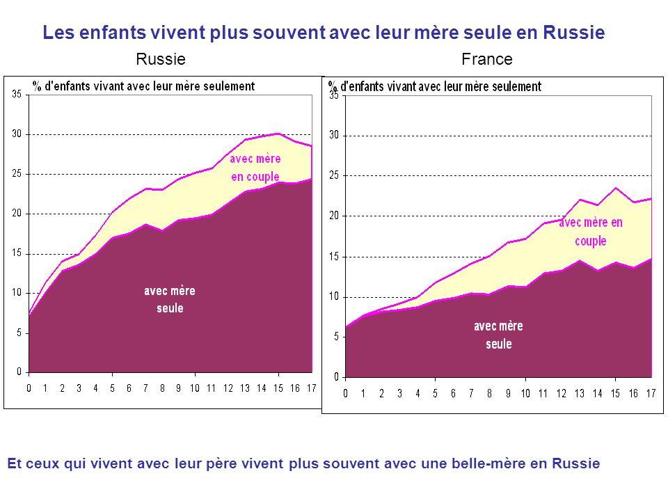 Les enfants vivent plus souvent avec leur mère seule en Russie Et ceux qui vivent avec leur père vivent plus souvent avec une belle-mère en Russie RussieFrance