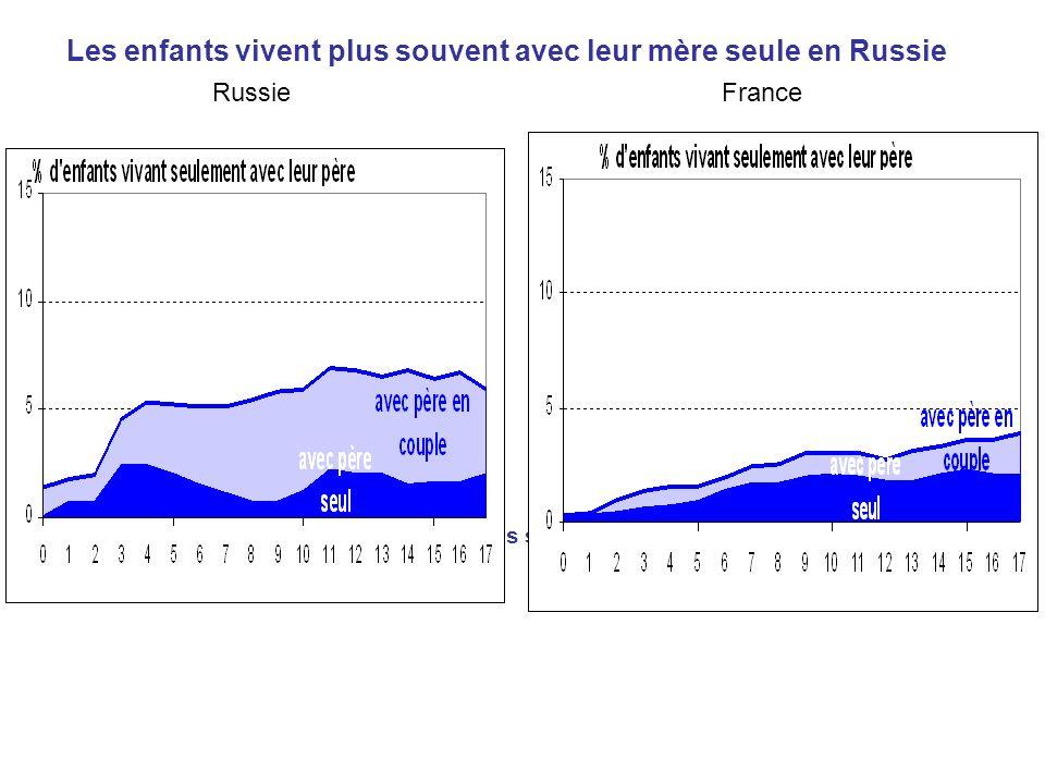 Les enfants vivent plus souvent avec leur mère seule en Russie Et ceux qui vivent avec leur père vivent plus souvent avec une belle-mère en Russie Rus