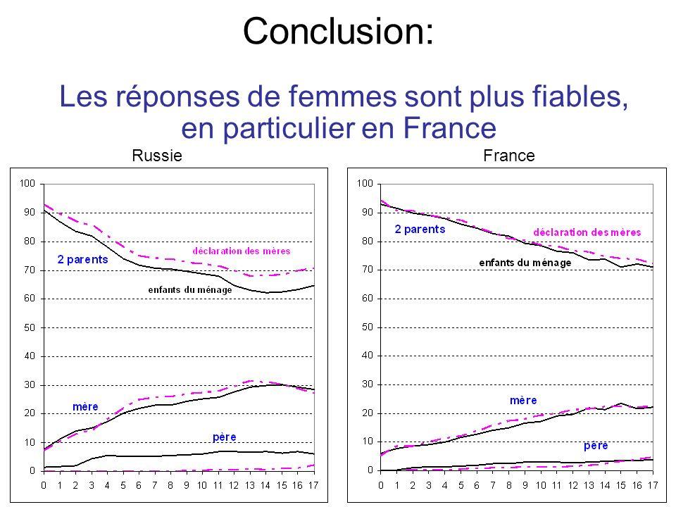 Conclusion: Les réponses de femmes sont plus fiables, en particulier en France RussieFrance