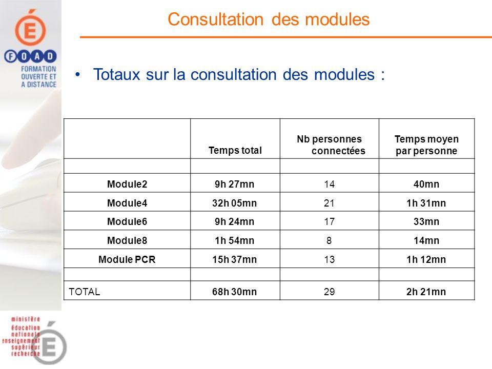 Consultation des modules Totaux sur la consultation des modules : Temps total Nb personnes connectées Temps moyen par personne Module29h 27mn1440mn Mo