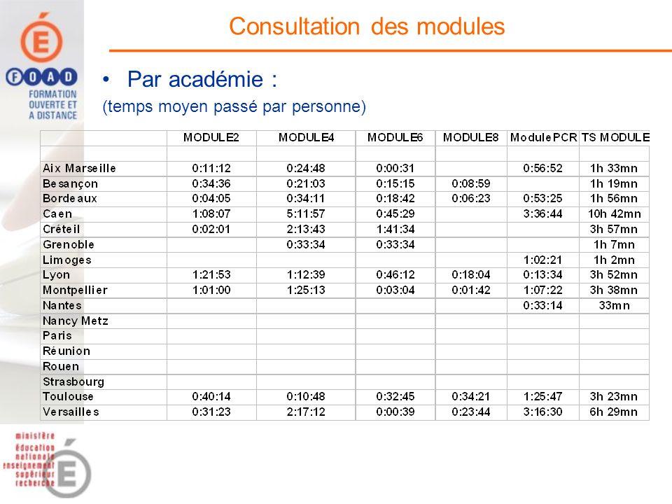 Consultation des modules Par académie : (temps moyen passé par personne)