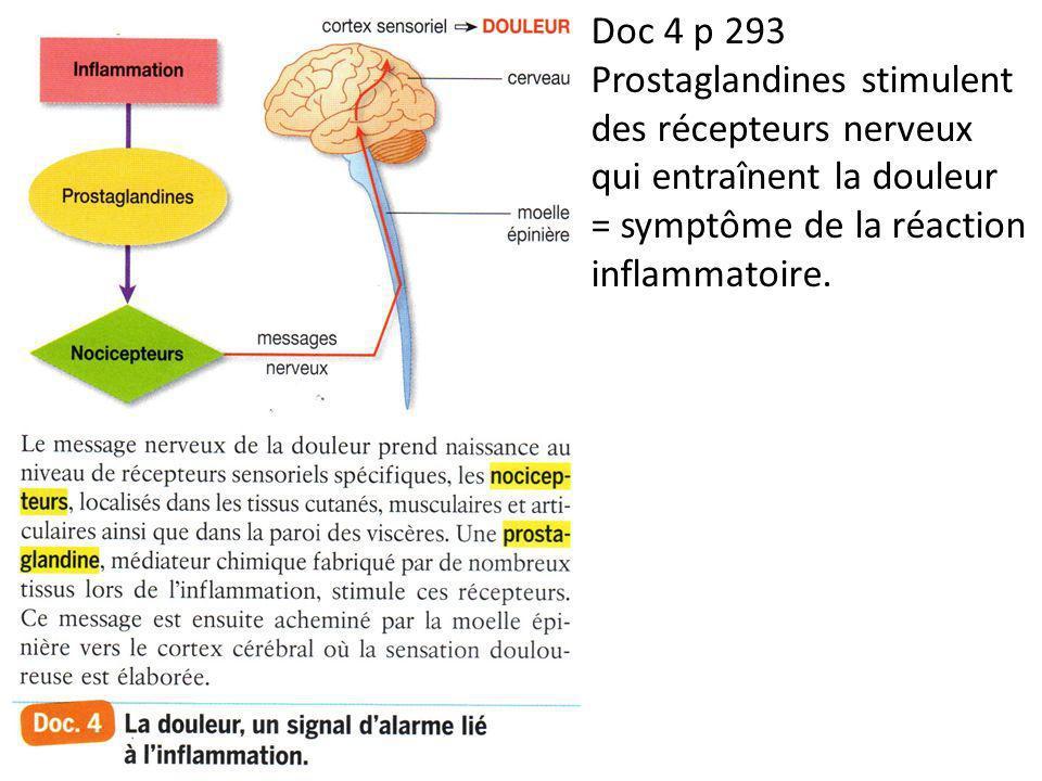Doc 4 p 293 Prostaglandines stimulent des récepteurs nerveux qui entraînent la douleur = symptôme de la réaction inflammatoire.