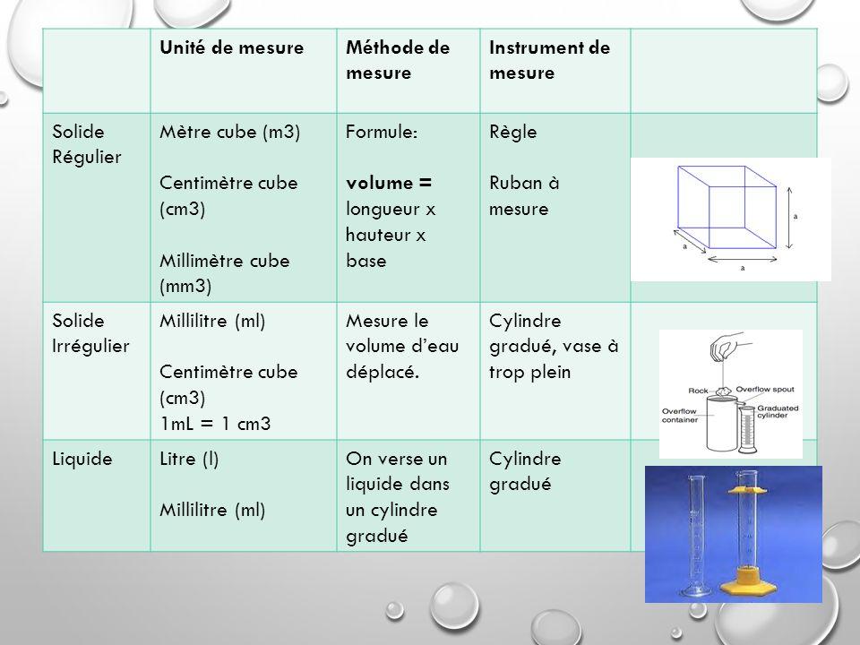 Unité de mesureMéthode de mesure Instrument de mesure Solide Régulier Mètre cube (m3) Centimètre cube (cm3) Millimètre cube (mm3) Formule: volume = lo